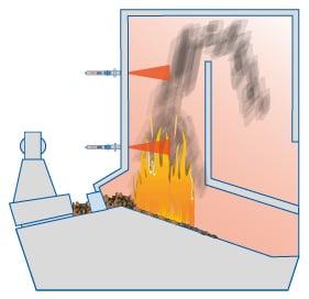 Pyrometrien sijoittaminen tulipesään